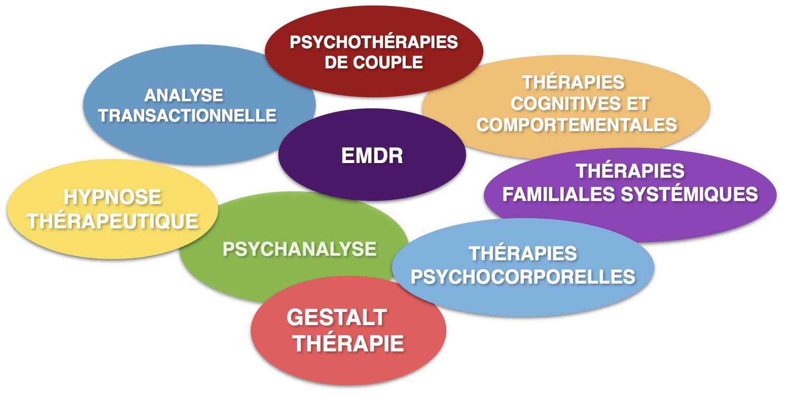 PSYCHOTHÉRAPIES lyon