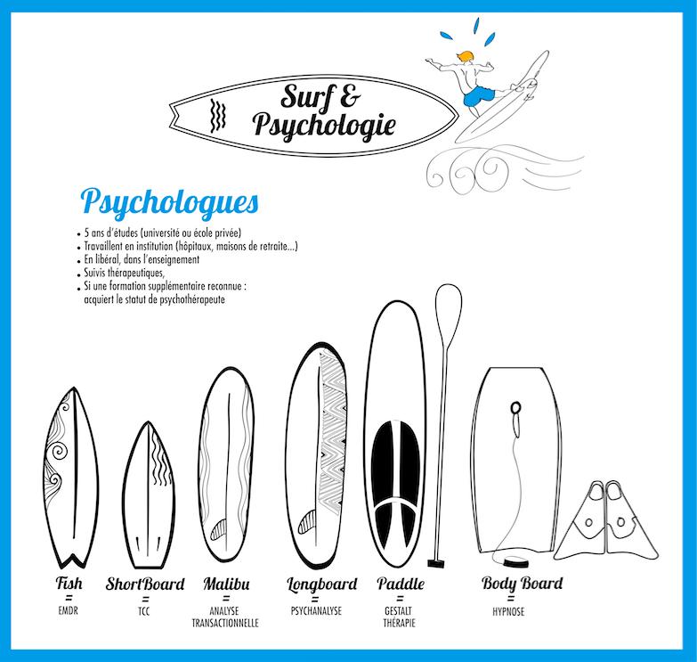 Psychologie surf