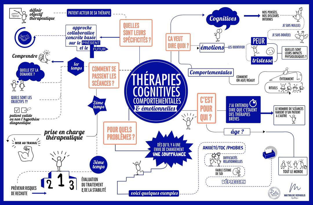 Schéma thérapies cognitives comportementales et émotionnelles